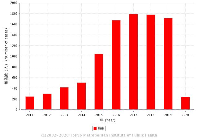 梅毒の感染者数(過去10年の報告者数)
